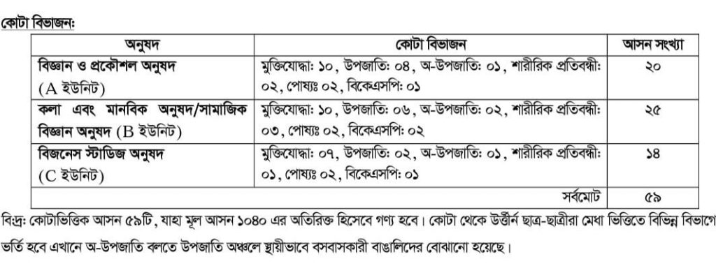 Quota in Comilla University